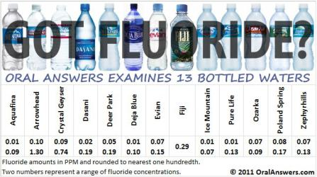 Simple Life Changes That Lead to a Healthier You - Fluoride Free Water!